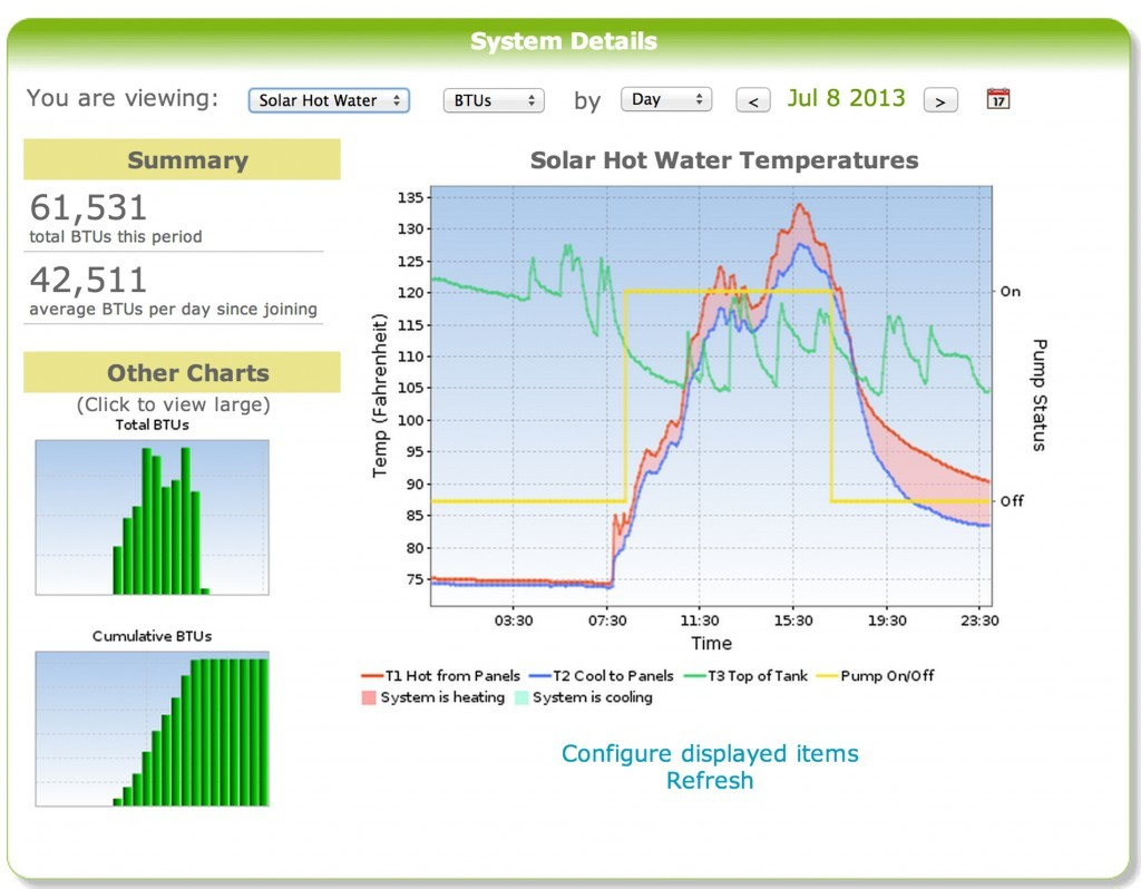 Sun Reports Solar Monitoring System